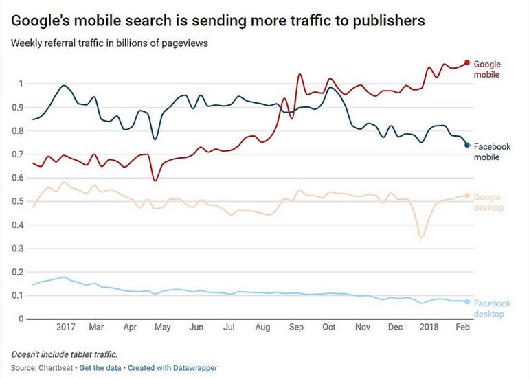 google-facebook-traffic-publishers-amp-chartbeat