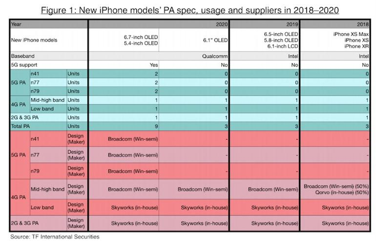 iphone-2020-oled-all-models