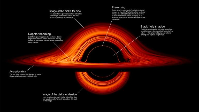 viewed-from-the-side-of-black-holes